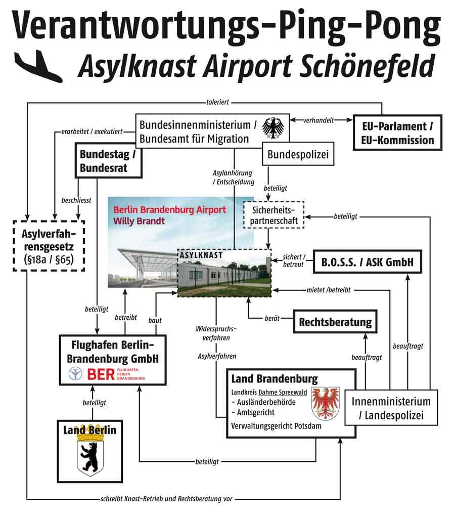 Kein Asylknast Auf Dem Flughafen Schnefeld Ber Bogen Rm 150a Wiring Diagram Verantwortungs Ping Pong Schaubild Zum